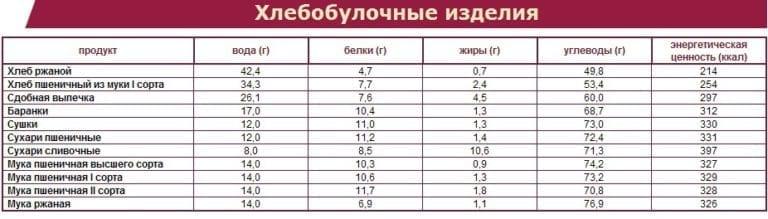 белые вас сколько калорий в мухе Москва Строение