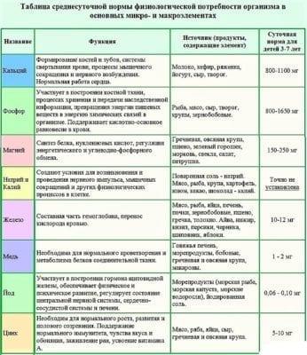 таблица 11 содержания основных микроэлементов в продуктах питания