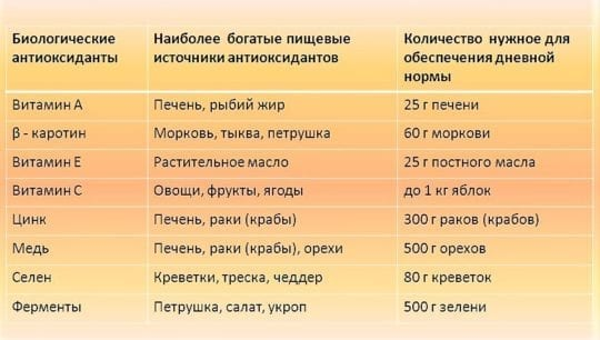 таблица продуктов с антиоксидантами