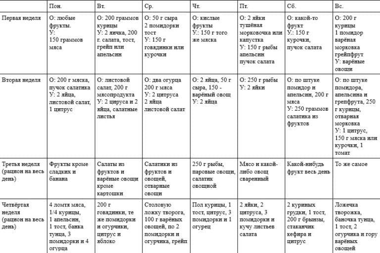 Химическая диета подробное меню на 4 недели