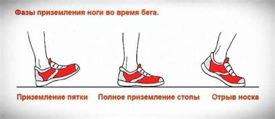 правильная техника бега