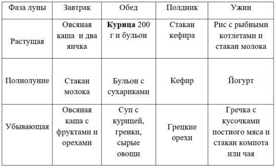 таблица магическая диета