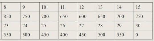 таблица ABC диета 3