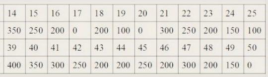 таблица ABC диета