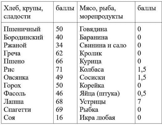 кремлёвская диета таблица продуктов и баллы1