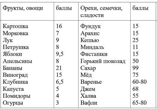 кремлёвская диета таблица продуктов и баллы3