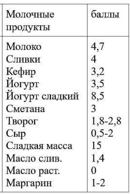 кремлёвская диета таблица продуктов и баллы4
