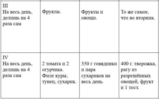 творожная диета таблица 23