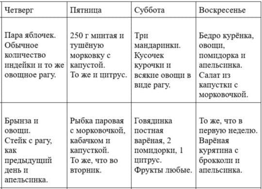 творожная диета таблица 24