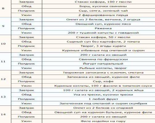 диета аткинса таблица 2
